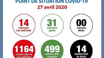 Coronavirus - Côte d'Ivoire : Point de situation COVID-19 27 avril 2020