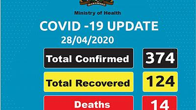 Coronavirus - Kenya: Update 28 April 2020