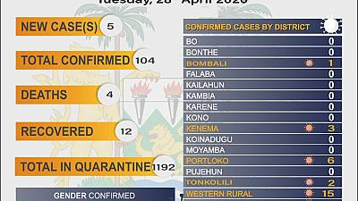 Coronavirus - Sierra Leone: COVID-19 updates - 28 April 2020