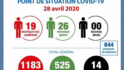 Coronavirus - Côte d'Ivoire : Point de situation COVID-19 28 avril 2020