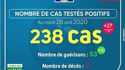 Coronavirus - Gabon : Cas testés positifs (28 avril 2020)