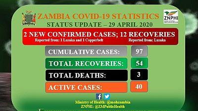 Coronavirus - Zambia: Status Update - 29 April 2020