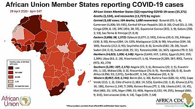 Coronavirus: African Union Member States (52) reporting COVID-19 cases (35,371) deaths (1,534), and recoveries (11,727)