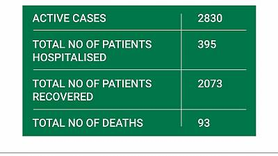 Coronavirus - South Africa: Breakdown of South Africas COVID-9 Cases