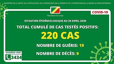 Coronavirus - République du Congo : Situation épidémiologique au 29 avril 2020