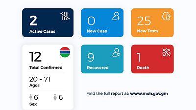 Coronavirus - Gambia: COVID-19 update – 1 May 2020