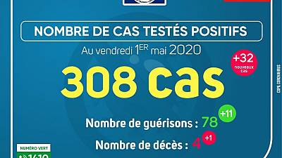 Coronavirus - Gabon : Cas testés positifs (1 mai 2020)