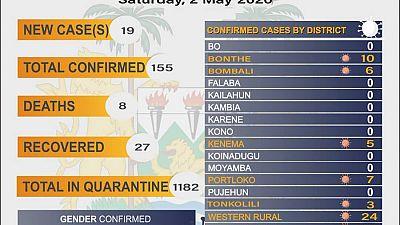 Coronavirus – Sierra Leone: COVID-19 update – 2 May 2020