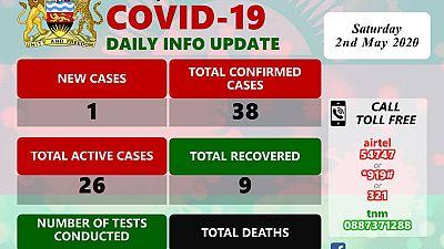 Coronavirus - Malawi: COVID-19 Daily Update 2nd May, 2020