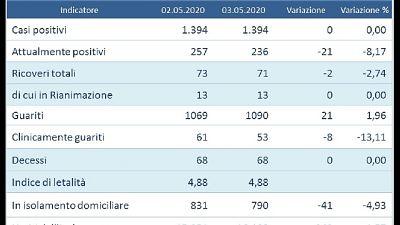 Zero contagi in Umbria, è la prima volta