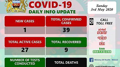 Coronavirus - Malawi: COVID-19 Daily Information Update (3rd May 2020)