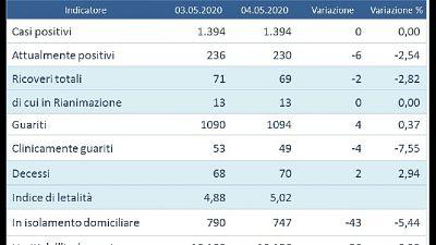 Due giorni con zero nuovi casi in Umbria