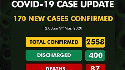 Coronavirus - Nigeria: 170 new cases of COVID-19