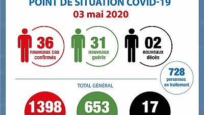 Coronavirus - Côte d'Ivoire : Point de situation COVID-19 - 3 mai 2020