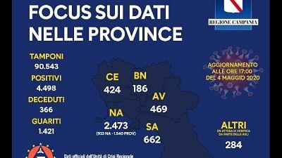 Covid,in Campania 2 vittime e 27 guariti