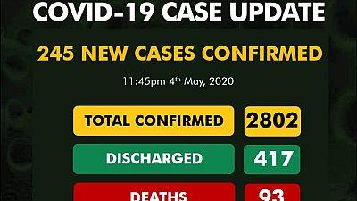 Coronavirus - Nigeria: COVID-19 Status Update