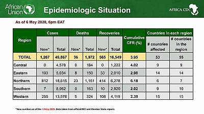 Coronavirus - African Union Member States (53) reporting COVID-19 cases (49,867) deaths (1,972), and recoveries (16,549)