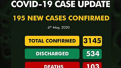 Coronavirus - Nigeria: 195 new cases of COVID-19 6 May