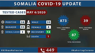 Coronavirus - Somalia: Update on COVID-19 in Somalia 6 May 2020