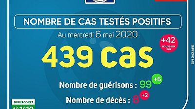 Coronavirus - Gabon : Cas testés positifs (6 mai 2020)