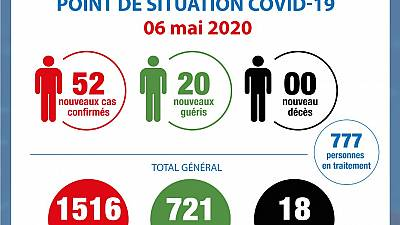 Coronavirus - Côte d'Ivoire : Point de situation COVID-19 - 6 mai 2020