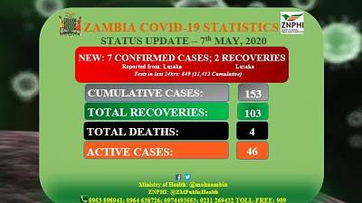 Coronavirus - Zambia: Status Update (7th May 2020)