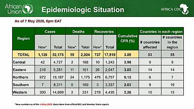 Coronavirus - African Union Member States (53) reporting COVID-19 cases (52,175) deaths (2,024), and recoveries (17,819)