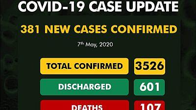 Coronavirus - Nigeria: 381 new cases of COVID-19