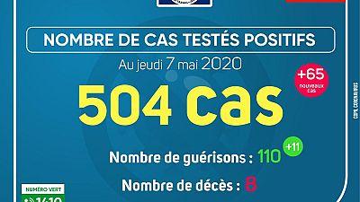 Coronavirus - Gabon : Cas testés positifs (7 mai 2020)