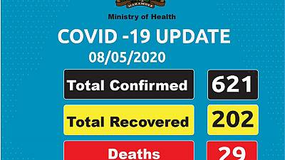 Coronavirus - Kenya: COVID-19 Update 8 May 2020