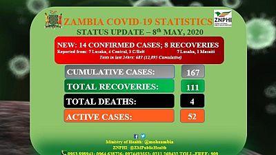 Coronavirus - Zambia: Status Update (8th May 2020)