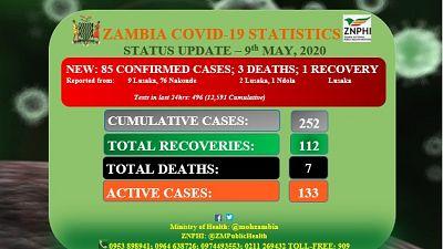 Coronavirus: Zambia COVID-19 Statistics Status Update (9th May 2020)