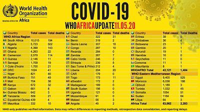 Coronavirus - Afrique : mise à jour COVID-19 - 11 mai 2020