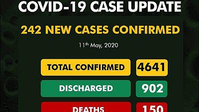 Coronavirus - Nigeria: 242 new cases of COVID-19
