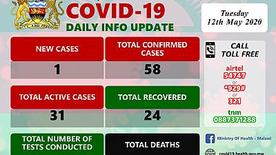 Coronavirus - Malawi: COVID-19 Update 12th May 2020