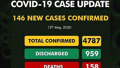 Coronavirus - Nigeria: 146 new cases of COVID-19