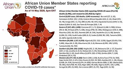 Coronavirus: African Union Member States reporting COVID-19 cases as of 14 May 2020, 6 pm EAT