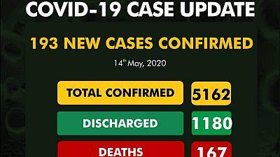 Coronavirus - Nigeria: 193 new cases of COVID-19