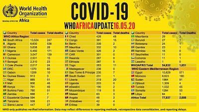 Coronavirus - Afrique : mise à jour COVID-19, 16 mai 2020