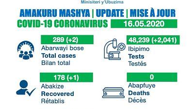 Coronavirus - Rwanda : Mise à jour COVID-19, 16 mai 2020
