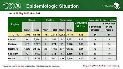 Coronavirus - African Union Member States (54) reporting COVID-19 cases (92,348) deaths (2,912), and recoveries (36,117)