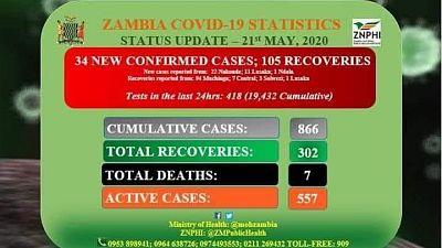 Coronavirus - Zambia: COVID-19 Statistics Status Update (21st May 2020)