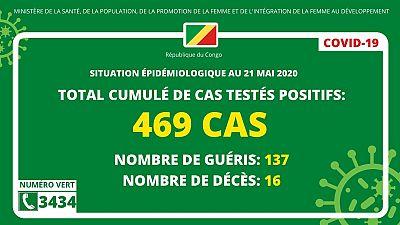 Coronavirus -  République du Congo: Situation épidémiologique au 21 mai 2020