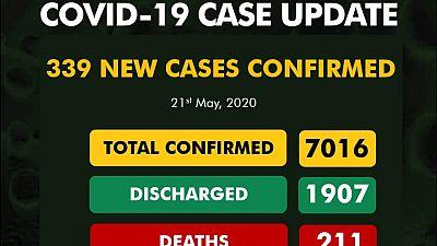 Coronavirus - Nigeria: 339 new cases of COVID-19