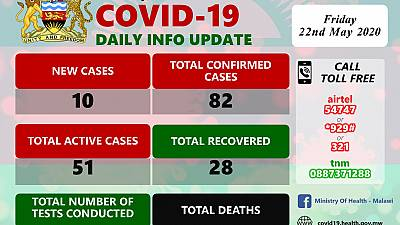 Coronavirus - Malawi: COVID-19 Daily Information Update (22nd May 2020)