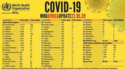 Coronavirus - Afrique : mise à jour COVID-19, 22 mai 2020