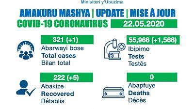 Coronavirus - Rwanda : Mise à jour COVID-19, 22 mai 2020
