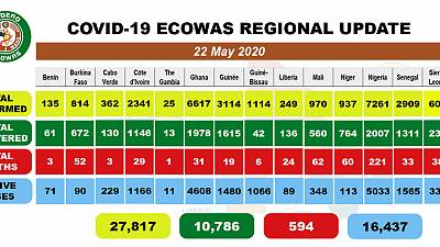 Coronavirus - West Africa: COVID-19 update for 22 May 2020