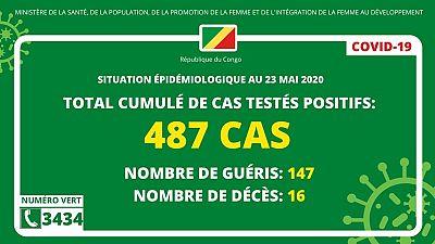 Coronavirus - République du Congo : Situation épidémiologique au 23 mai 2020
