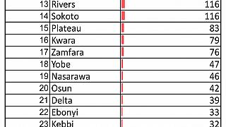 Coronavirus - Nigeria: A breakdown of cases by state